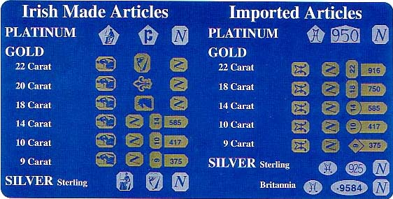 Jewelry Markings List
